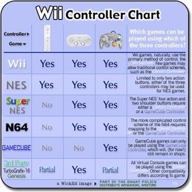 Tabla de mandos y juegos compatibles en la Wii