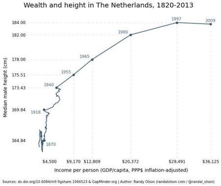 wealth-height-netherlands.jpg