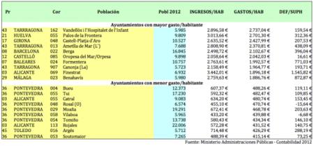 Los 10 ayuntamientos que más gastan por habitante (y los 10 que menos gastan)