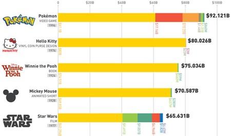 Las 25 franquicias de muñecos, películas y videojuegos más rentables del momento explicadas en un gráfico