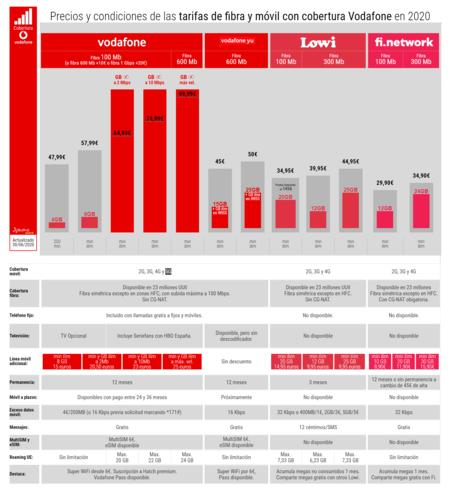 Precios Y Condiciones De Las Tarifas De Fibra Y Movil Con Cobertura Vodafone En 2020