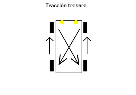 Traccion Trasera