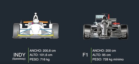 Indy500 F1