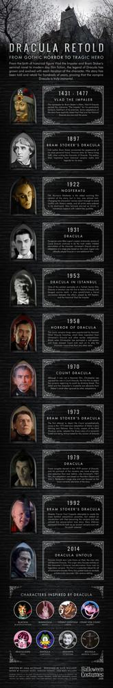 Infografía sobre Drácula