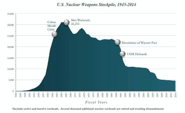 U S Nuclear Weapons Stockpile 800 1