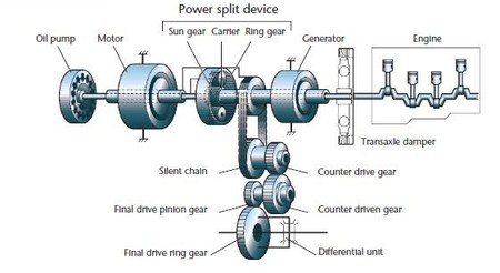 Prius 2 Power Split Device
