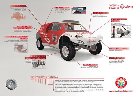 Infografia Accionadakar Es