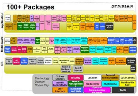 SymbianPacks