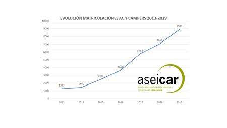 Evolucion Grafica Ventas Autocaravanas Campers