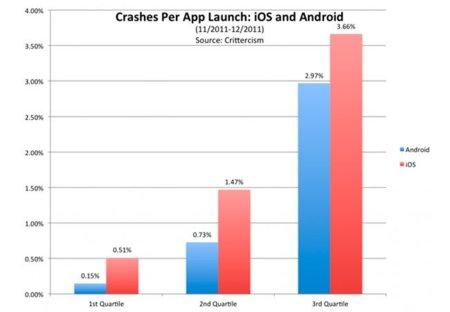 Las aplicaciones de iOS fallan más que las de Android, según Crittercism