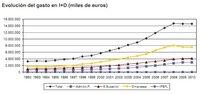Análisis del I+D en España en 2010: desequilibrio empresarial en la inversión que hay que corregir