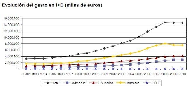 gasto i+d España