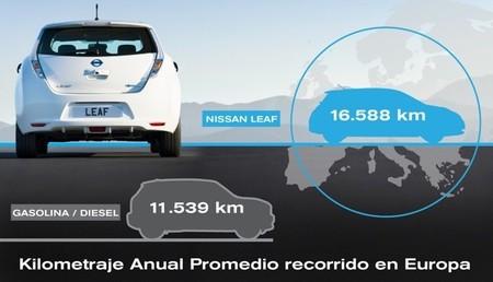 Nissan Leaf Kilometros
