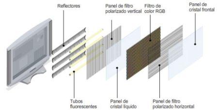 C 243 Mo Funciona Un Televisor Lcd