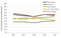 Internet, vivito y coleando: el tráfico de la red crece un 62% en el año 2010