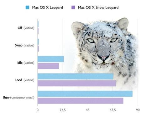 Mac OS X Snow Leopard parece ser más eficiente en el consumo de energía