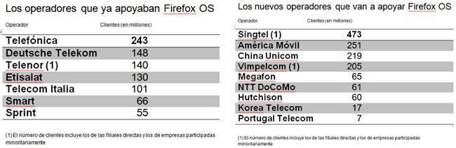 Operadoras que apoyan y apoyarán a Firefox OS