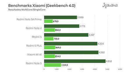 Benchmarks Geekbench Xiaomi
