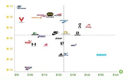 Comparativa Precio Calidad