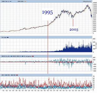 La burbuja del Dow Jones y su colapso