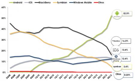Participación en el mercado de los sistemas operativos