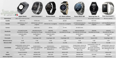 Comparativa Smartwatch 2015