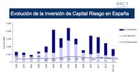 La inversión en capital riesgo se desploma a la mitad en dos años