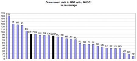 Eurostat confirma los problemas de deuda de España