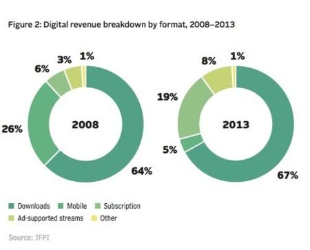 IFPI: El streaming de música generó más de 1.000 millones de dólares en 2013