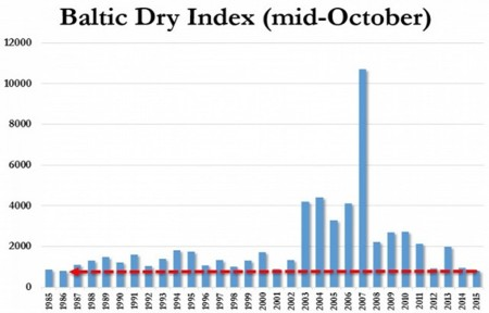 Baltic Dry Index Oct15