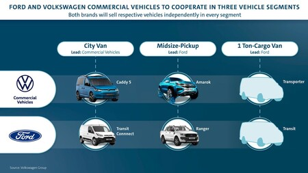 Volkswagen Ford Nuevo Desarrollo En Conjunto 3