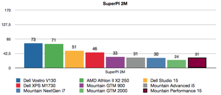 Mountain Performance 15 benchmarks