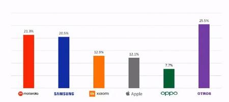 La Sorpresa No Es Que Xiaomi Otra Vez Rebase A Apple En Ventas Sino Que Oppo Ya Entro Al Top 5 A Solo Ano Y Medio De Llegar A Mexico