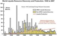 Estudio sobre el futuro del suministro del petróleo y gas