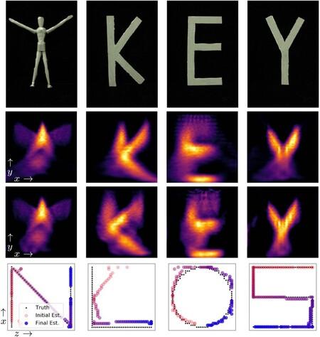 Keyhole Experiments