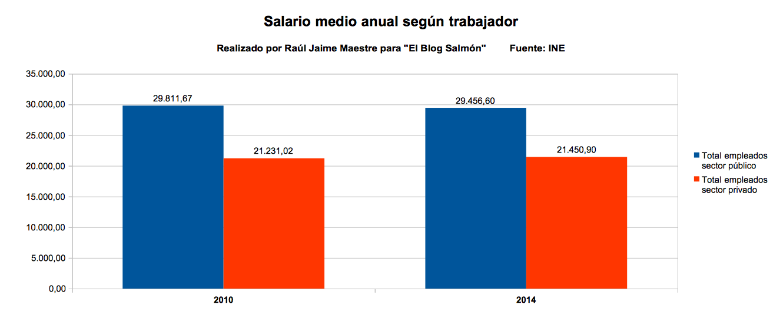 salario medio anual segun trabajador