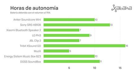 Horas Autonomia