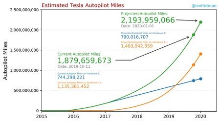 Flota Autopilot Tesla