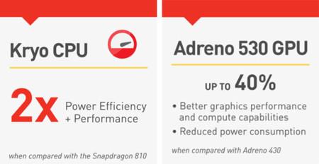 Qualcomm Snapdragon820 Kryocpu Adreno530 Gpu