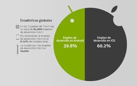 Cómo se distribuye el empleo entre los desarrolladores de iOS y Android