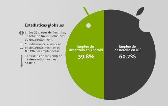 distribucción empleo iphone y android