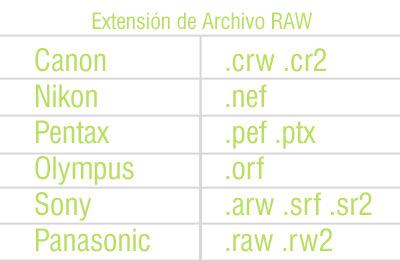 extensión archivo raw