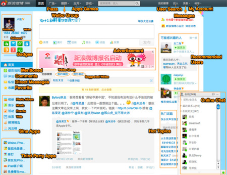 Sina Weibo, el híbrido asiático entre Twitter y Facebook que está rompiendo todos los récords