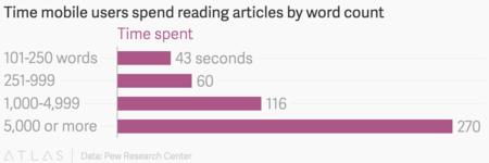 Tiempo de lectura según longitud del artículo