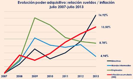 salarios-inflacion