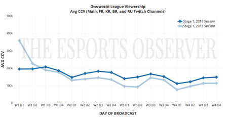 Owl Avg Ccv Week 4