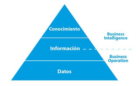 Piramide Comercio
