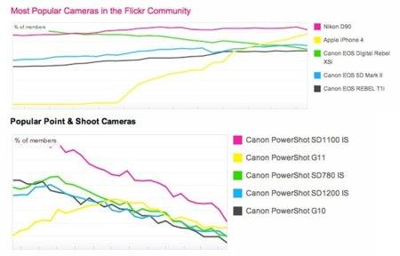 El éxito del iPhone 4 y sus posibilidades se hace patente en Flickr