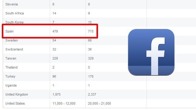 Facebook estrena su primer reporte de peticiones de datos por parte de los gobiernos