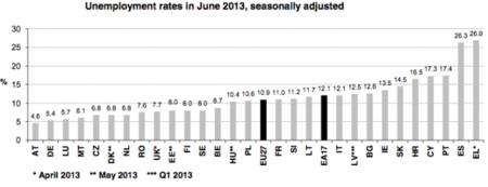 España sigue a la cabeza del desempleo en Europa